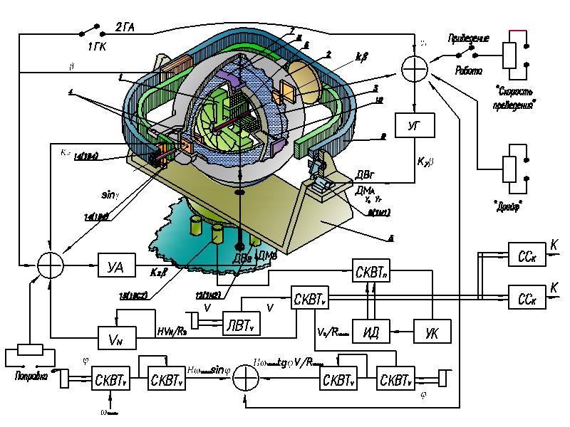 """Принципиальная схема гирокомпаса  """"Вега """".  1 Астатический (уравновешенный) гироскоп; 2 Следящая сфера..."""